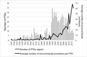 Average number of environmental provisions per preferential trade agreement