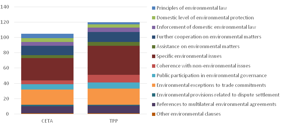 Types of environmental clauses included in CETA and TPP